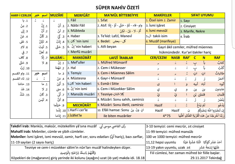 Arapça Nahiv Özeti arapça gramer özeti